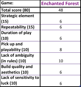 Enchanted Forest Scores
