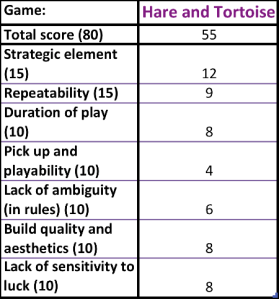 Hare and Tortoise Scores
