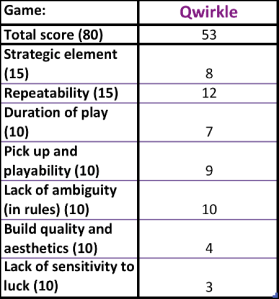 Qwirkle scores