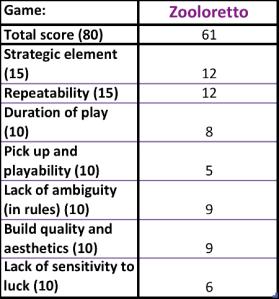 Zooloretoo scores