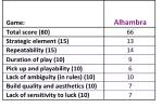 Alhambra scores